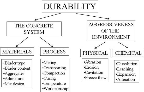 Durability - Introduction