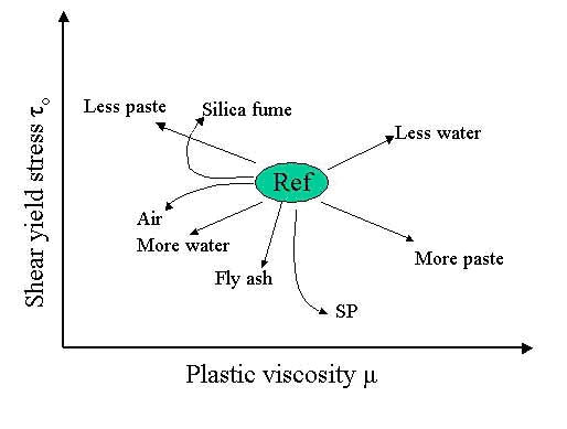 study on the effect of rheology The effect of droplet size on the rheological behavior of water-in-oil and oil-in-water emulsions was the study of the aging effect on the rheological behavior shows that water-in-oil emulsions age effect of co2 dissolution on the rheology of a heavy oil/water emulsion, energy.