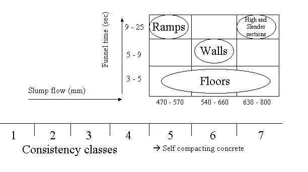 Self consolidating concrete properties table